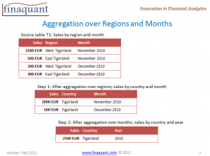 Aggregation of sales over regions and months