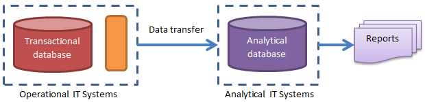 perational and analytical IT systems