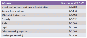 Operating expense ratio of a fund