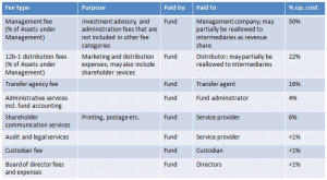 Fund management and service fees