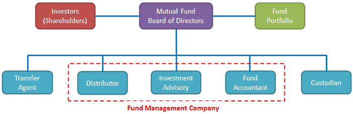 Overview to fund industry structure