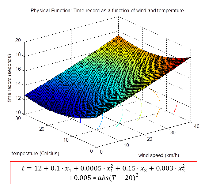 Surface plot for the physical function