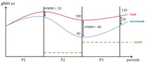 relative High Watermark (rHWM) condition