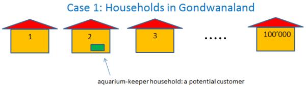 Households in Gondwanaland