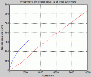 List (response) curves for direct mailing campaign