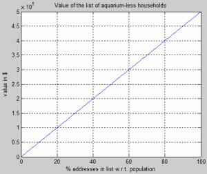 Value of information: List of aquarium-less households