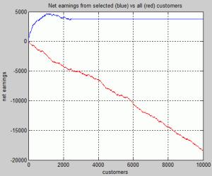 Profit curve for direct mailing campaign