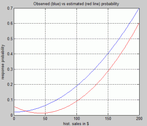 Conditional response probabilities to promotion mails