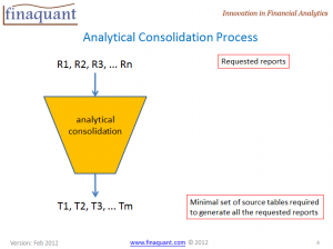 Analytical consolidation process