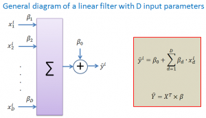 General diagram of a linear filter