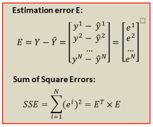 Estimation error