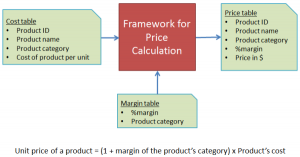 Simple calculation framework for price calculations