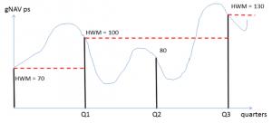 General High Watermark (HWM)