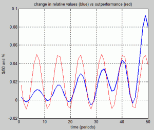 Outperformance vs relative values