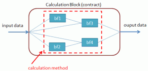 Calculation block
