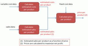 A simple calculation framework for price calculations