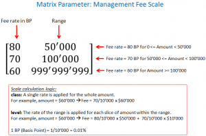Management fee scale