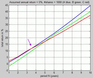 Total return versus investment duration, investment amount = 500'000