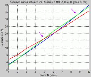 Total return versus investment duration, investment amount = 50'000