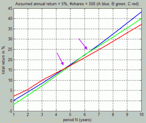 Total return versus investment duration, investment amount = 250'000