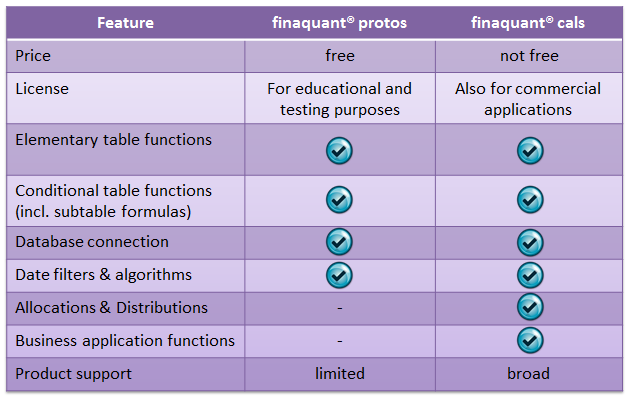 Product features: finaquant protos versus finaquant calcs