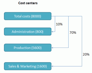 Allocation of costs from the main hub to other cost centers