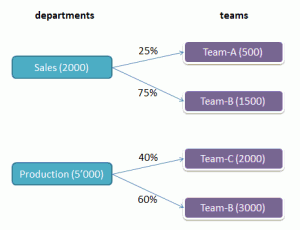 Distribution of costs from departments to teams