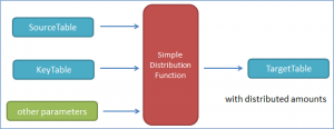 Simple distribution function