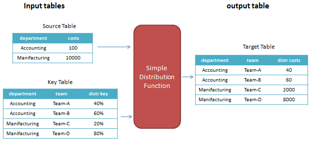 Distribution function with table input and output parameters