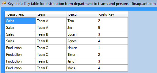 KeyTable with distribution keys (or ratios)