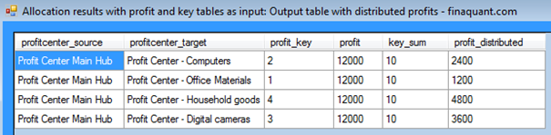 Output table with distributed profits
