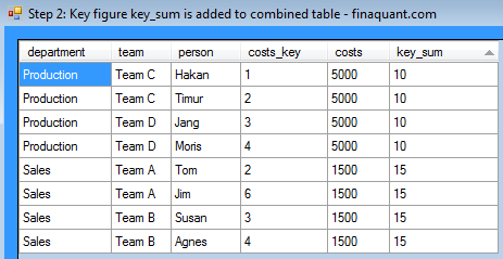 Step 2: Key figure key_sum is added to combined table