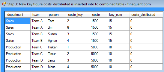 Step 3: New key figure costs_distributed is inserted into to combined table