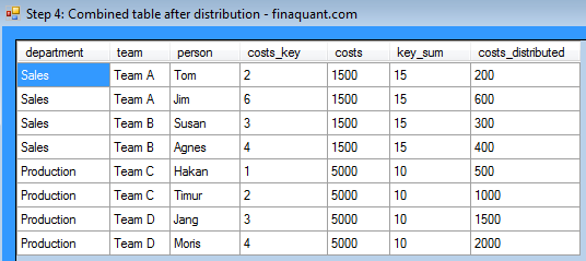 Step 4: Combined table after distribution