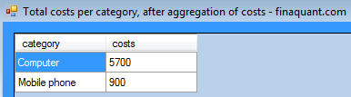 Total costs per category, after aggregation of costs