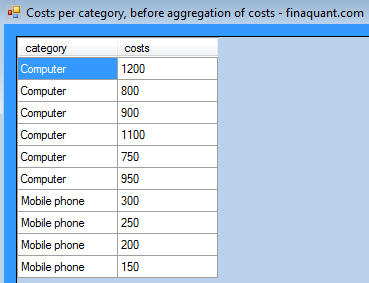 Costs per category, before aggregation of costs