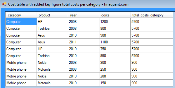 Cost table with added key figure total costs per category