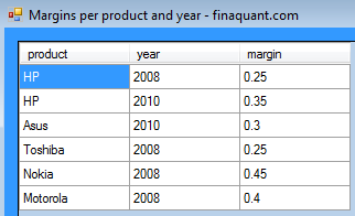 Margins per product and year