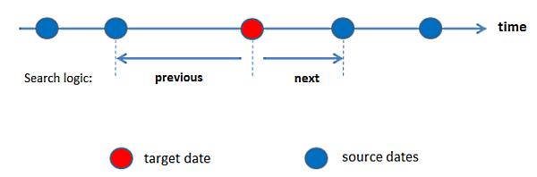 Date sampler: Target and Source Dates
