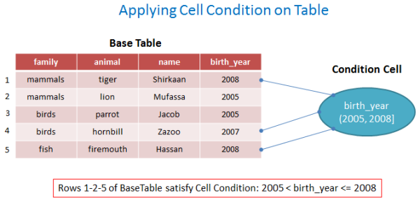 Applying Cell Condition on Table