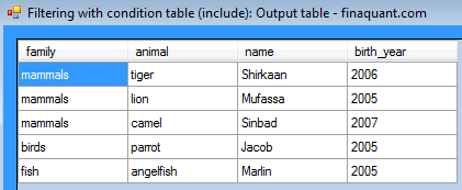 Filtered table 1 (with condition table)