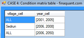 Example 4, condition matrix table