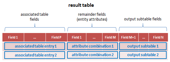 Result table of a Function Router