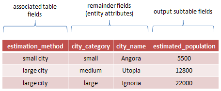 Example result table for function router