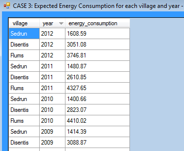 Result table for 3. example: Expected energy consumption for each village and year