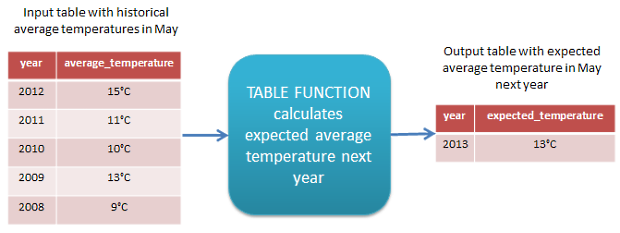 Calculating expected average temperature with a table function