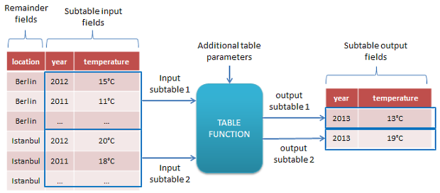 Calculating expected temperature for each location with subtable transformer