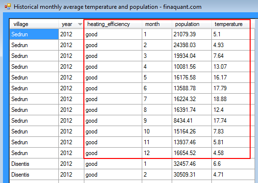 Historical monthly average temperatures and population