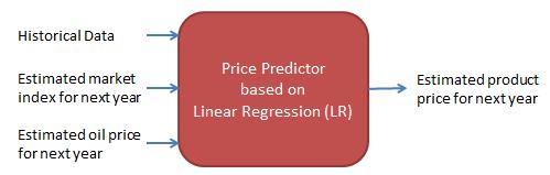 Price predictor based on Linear Regression (LR)
