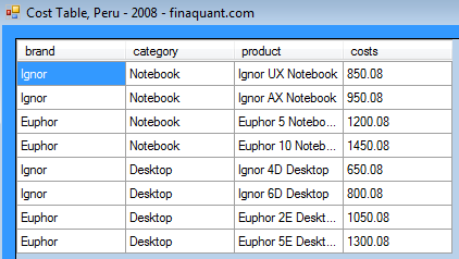 Cost Table, instance: Peru-2008